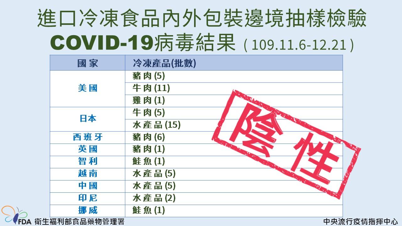 進口冷凍食品內外包裝之COVID-19病毒檢驗結果皆為陰性