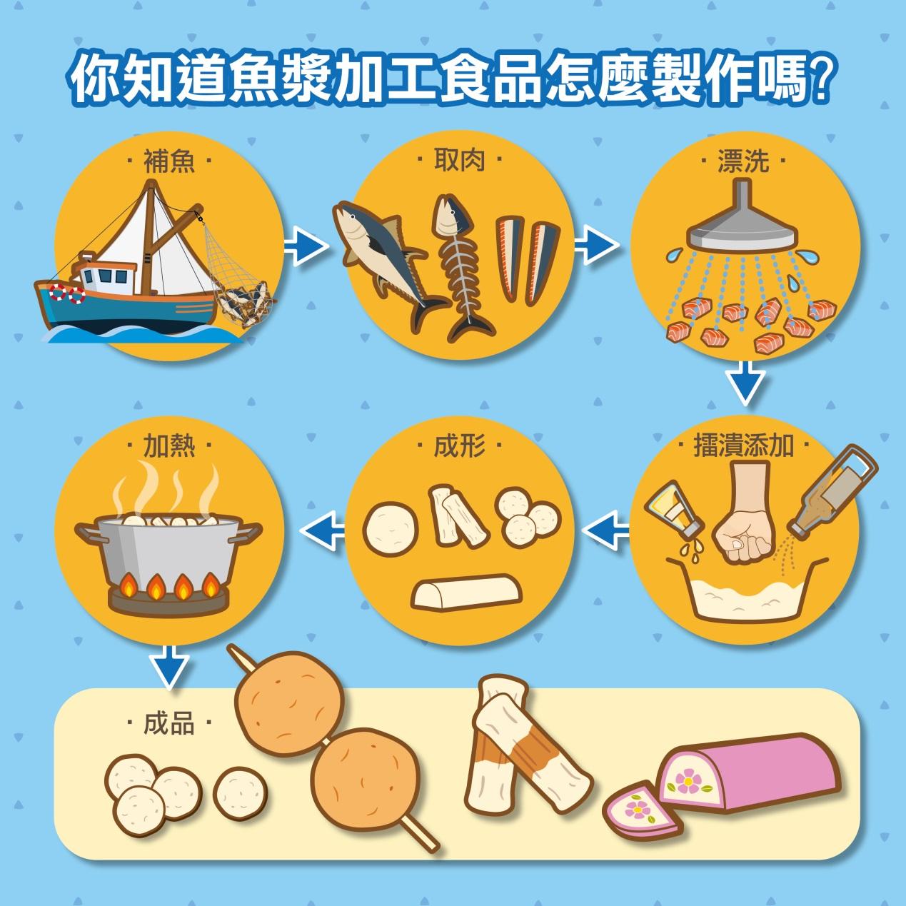認識魚漿加工品
