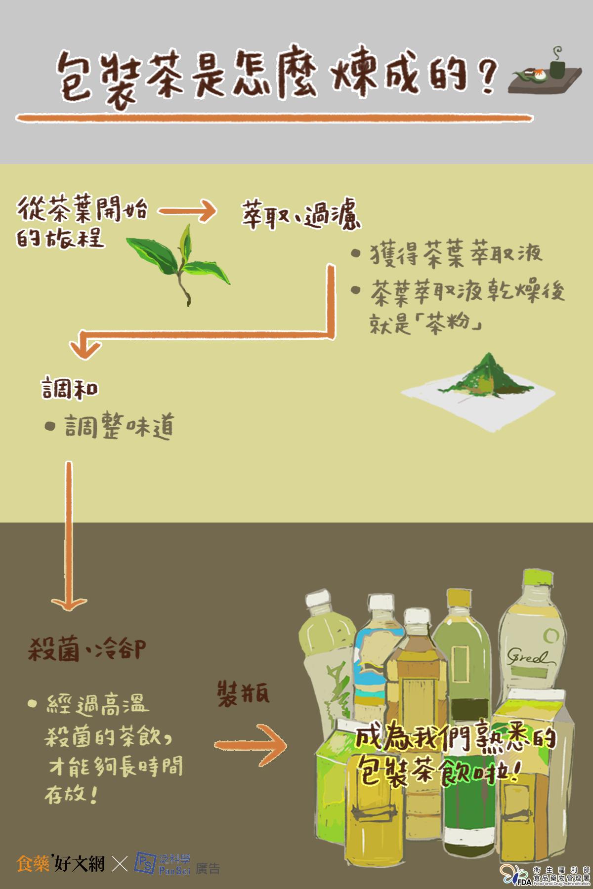 包裝茶是怎麼煉成的?