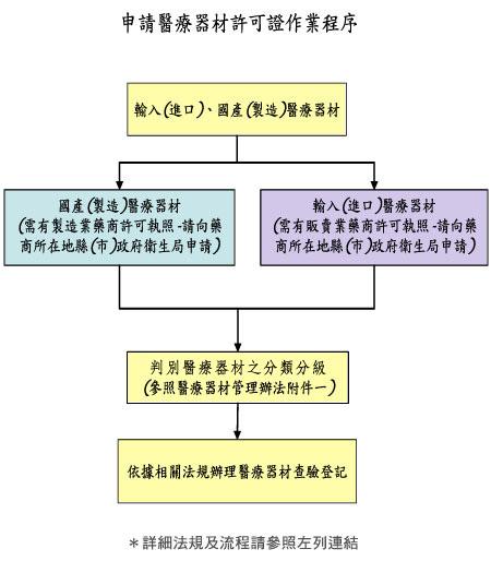 申請醫療器材許可證作業程序