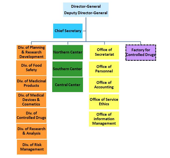Orgranization Chart of TFDA