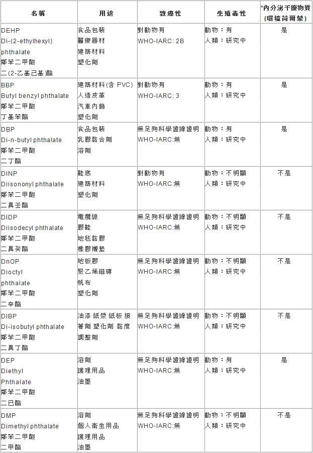 日本東京都立研究所「內分泌干擾物質(67種)彙編